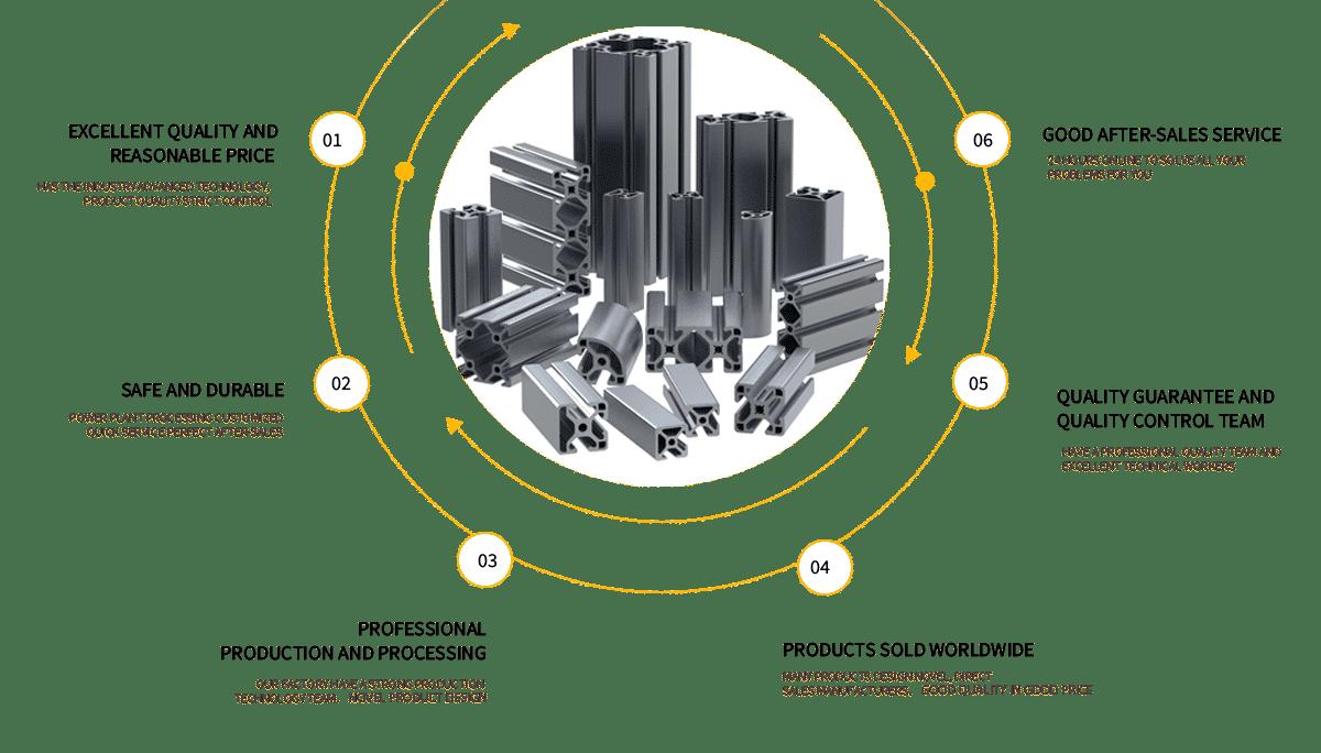 aluminium profile advantage